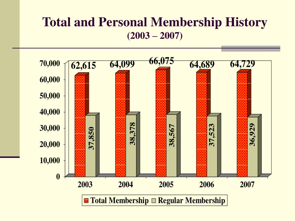 Total and Personal Membership History