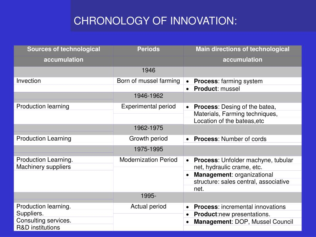 CHRONOLOGY OF INNOVATION: