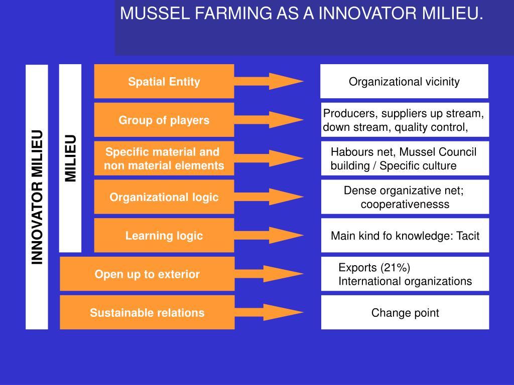 MUSSEL FARMING AS A INNOVATOR MILIEU.
