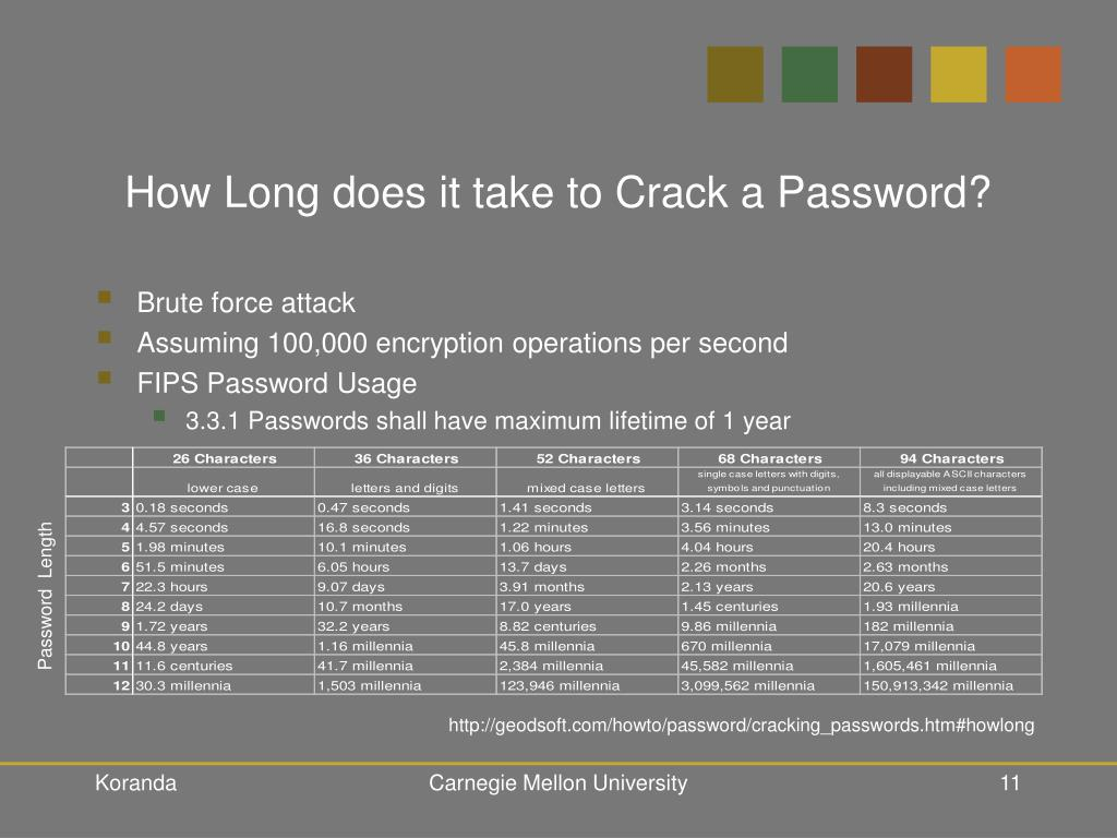 How Long does it take to Crack a Password?
