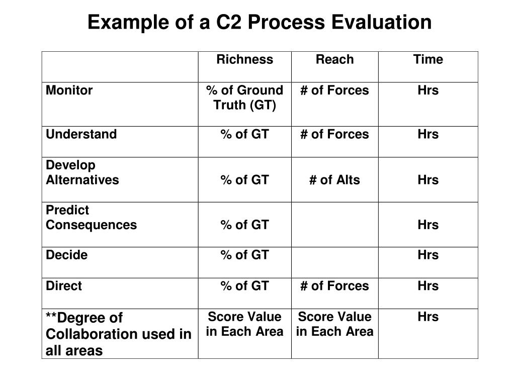 Example of a C2 Process Evaluation