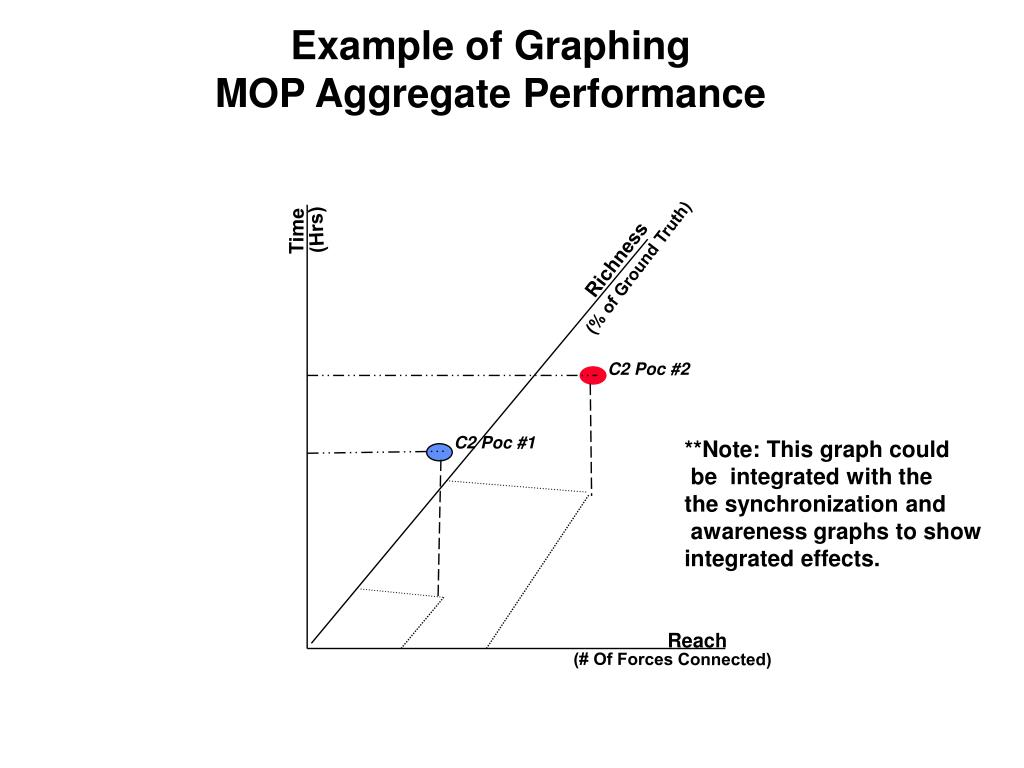 Example of Graphing
