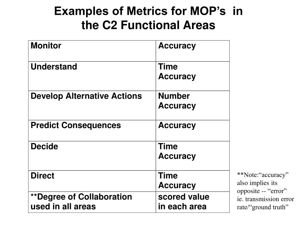 Examples of Metrics for MOP's  in