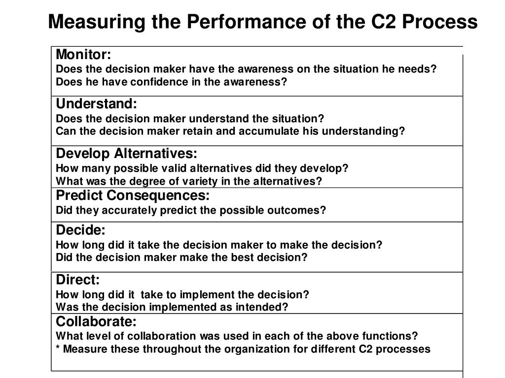 Measuring the Performance of the C2 Process