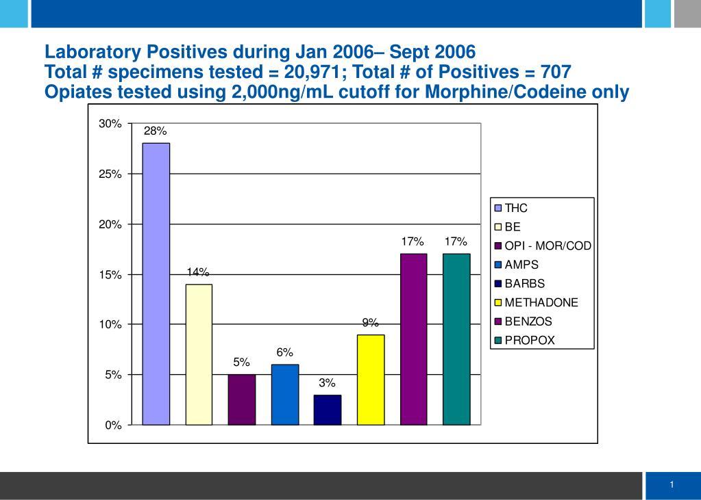 Laboratory Positives during Jan 2006– Sept 2006
