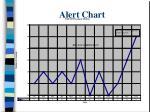 alert chart
