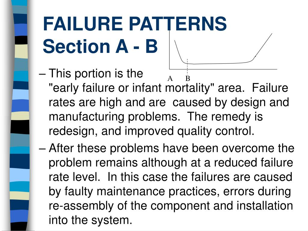 FAILURE PATTERNS Section A - B