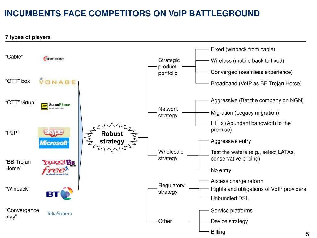 INCUMBENTS FACE COMPETITORS ON VoIP BATTLEGROUND