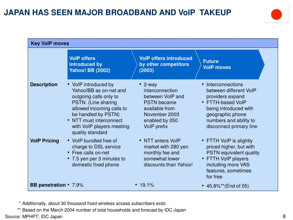 VoIP offers