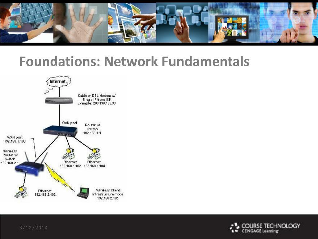 Foundations: Network Fundamentals