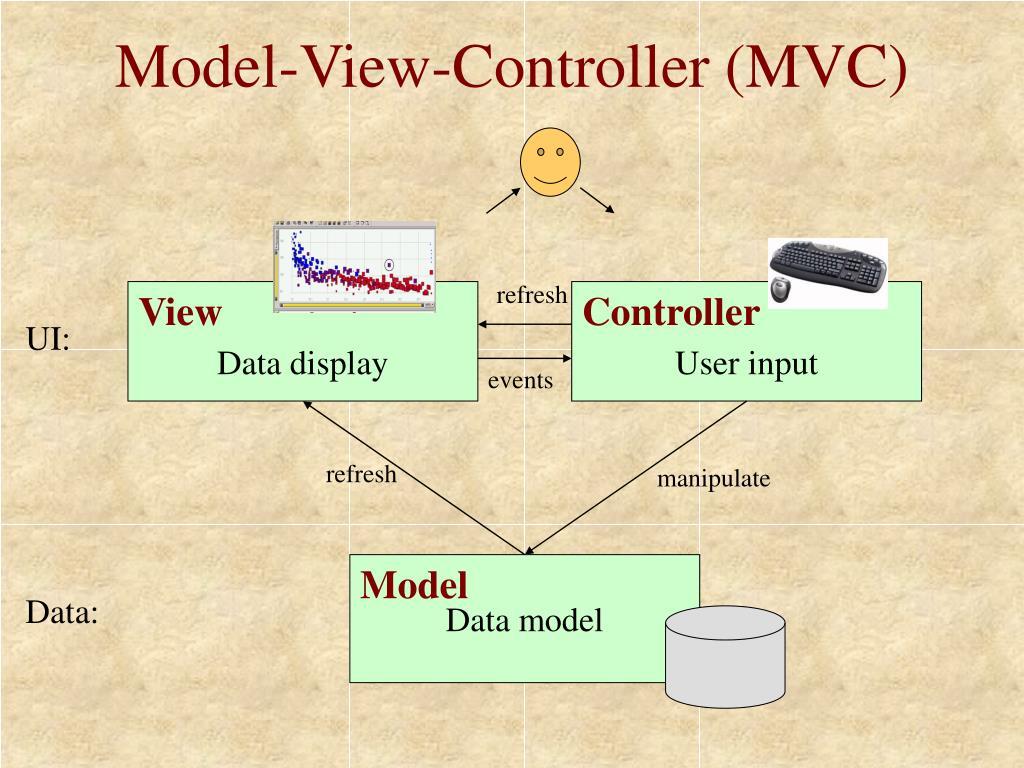 Model-View-Controller (MVC)
