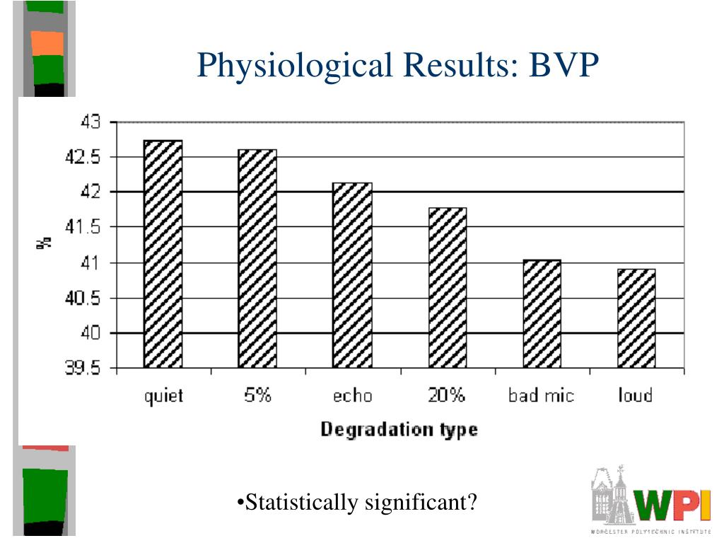 Physiological Results: BVP