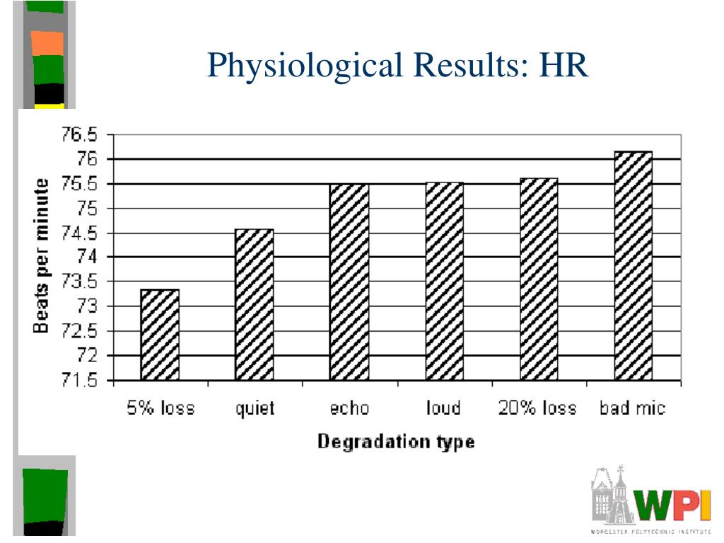 Physiological Results: HR