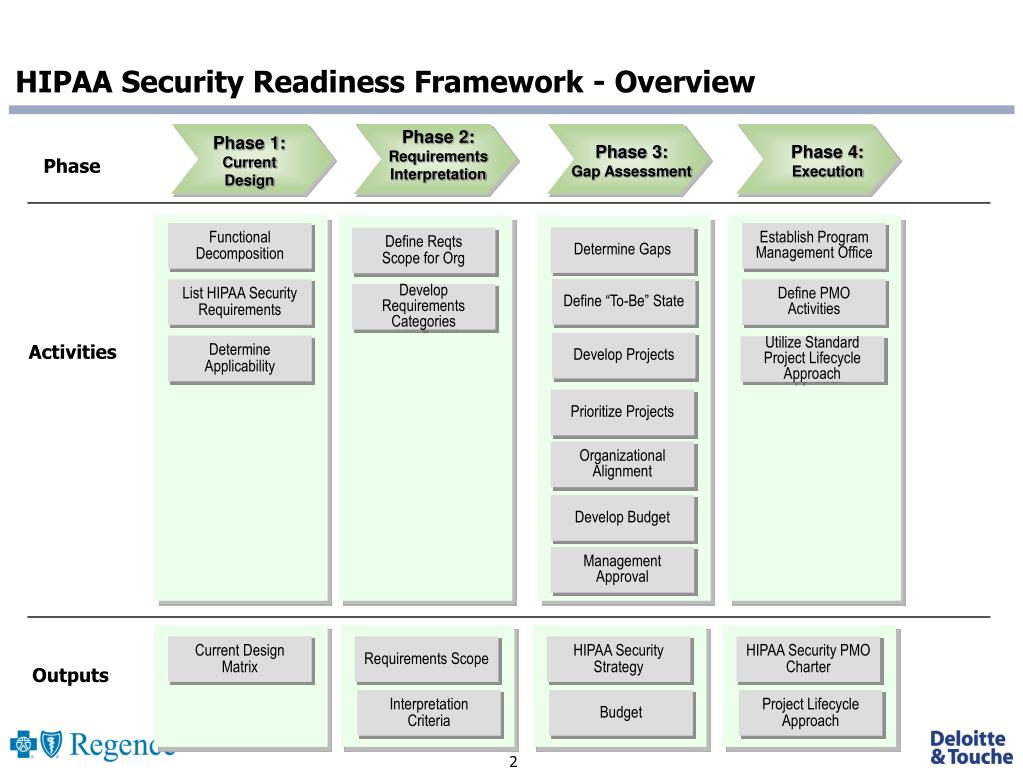 HIPAA Security Readiness Framework - Overview