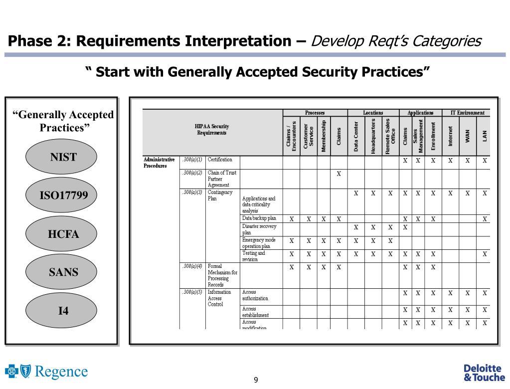Phase 2: Requirements Interpretation –