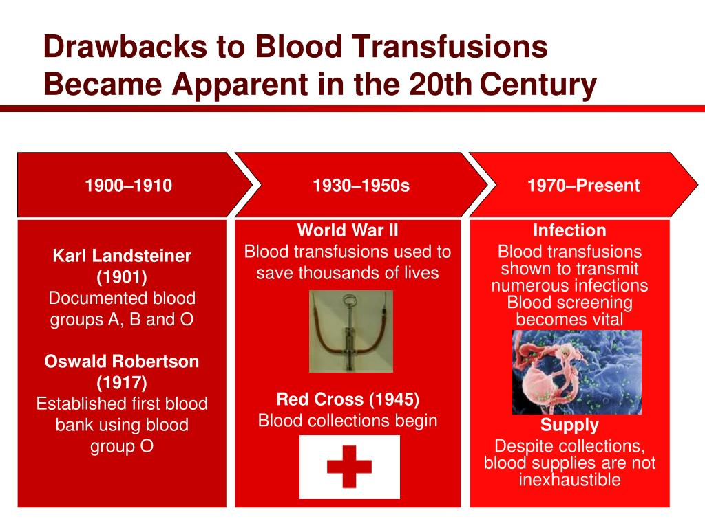Drawbacks to Blood Transfusions Became Apparent in the 20th