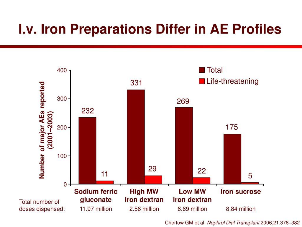 I.v. Iron Preparations Differ in AE Profiles