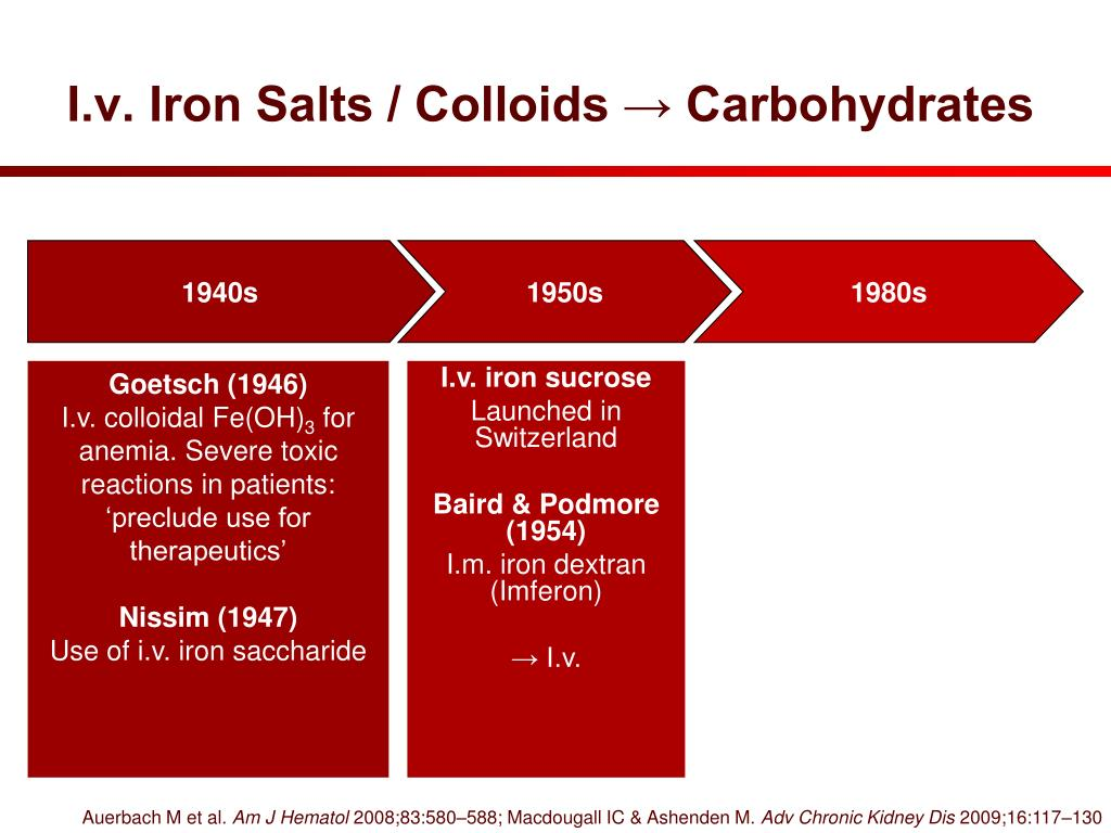 I.v. Iron Salts / Colloids → Carbohydrates