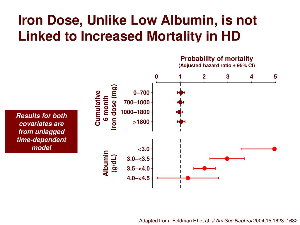Iron Dose, Unlike Low Albumin, is not Linked to Increased Mortality in HD