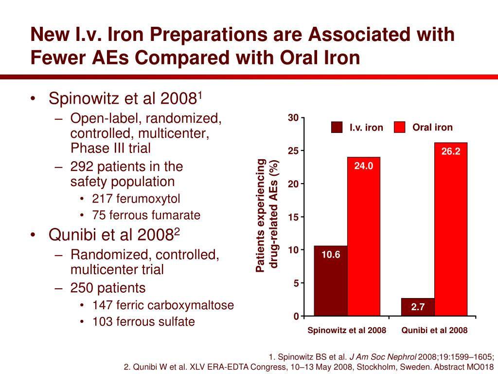 New I.v. Iron Preparations are Associated with Fewer AEs Compared with Oral Iron