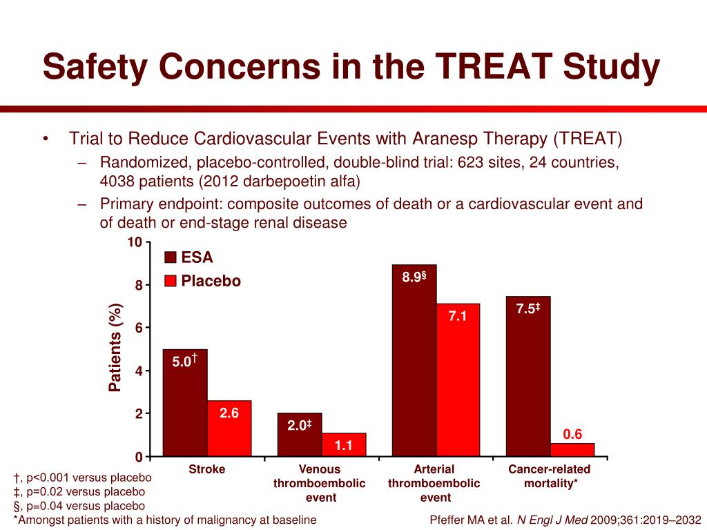 Safety Concerns in the TREAT Study