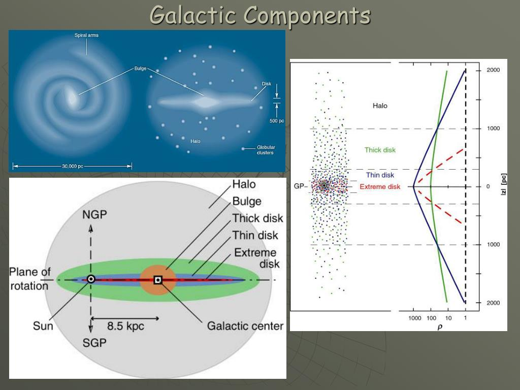 Galactic Components