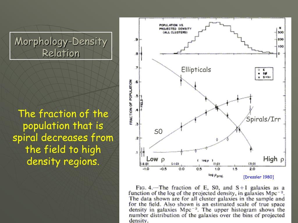 Morphology-Density