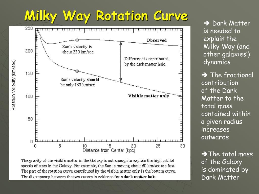 Milky Way Rotation Curve