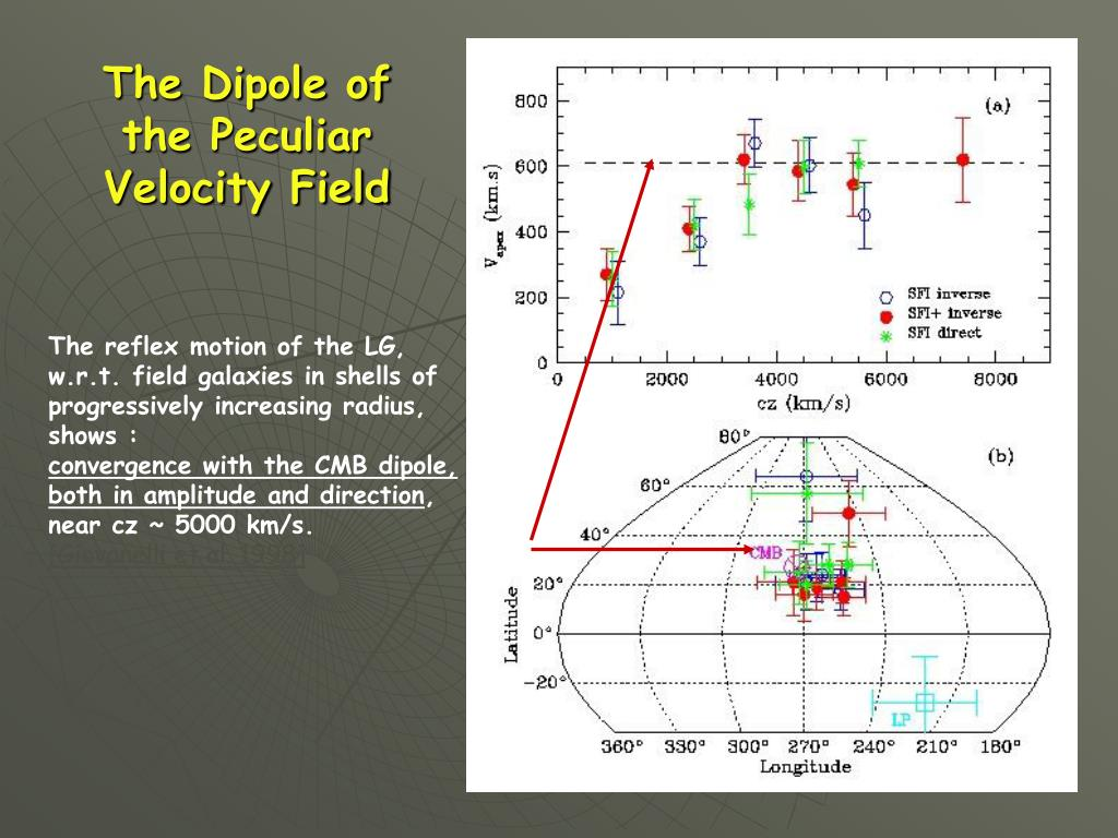 The Dipole of the Peculiar Velocity Field
