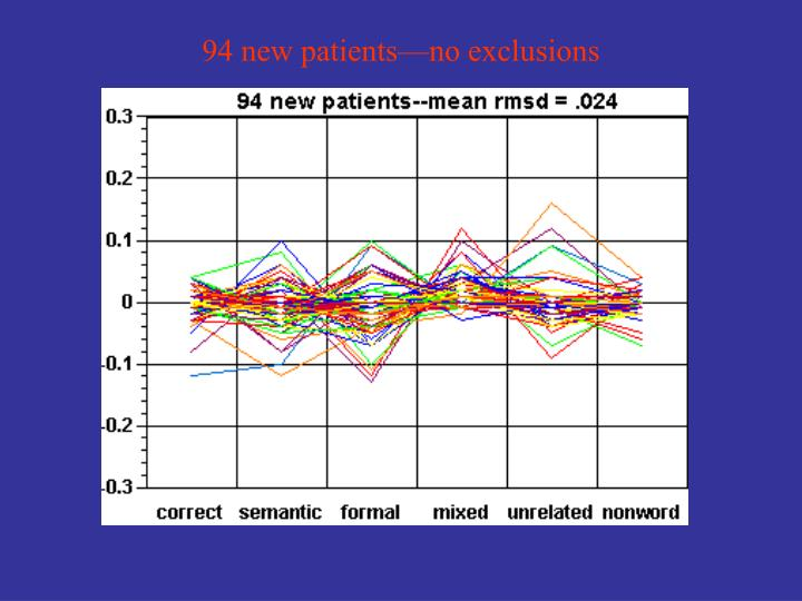 94 new patients—no exclusions
