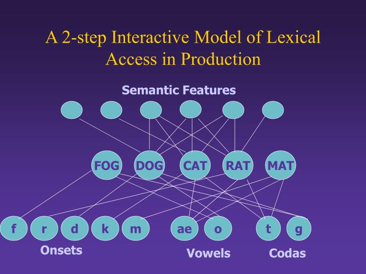 A 2-step Interactive Model of Lexical Access in Production