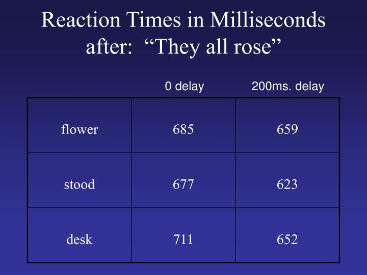 """Reaction Times in Milliseconds after:  """"They all rose"""""""