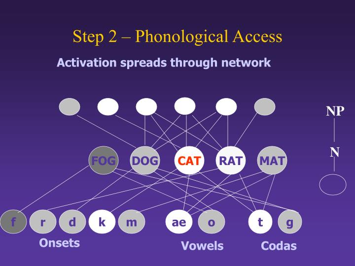 Step 2 – Phonological Access