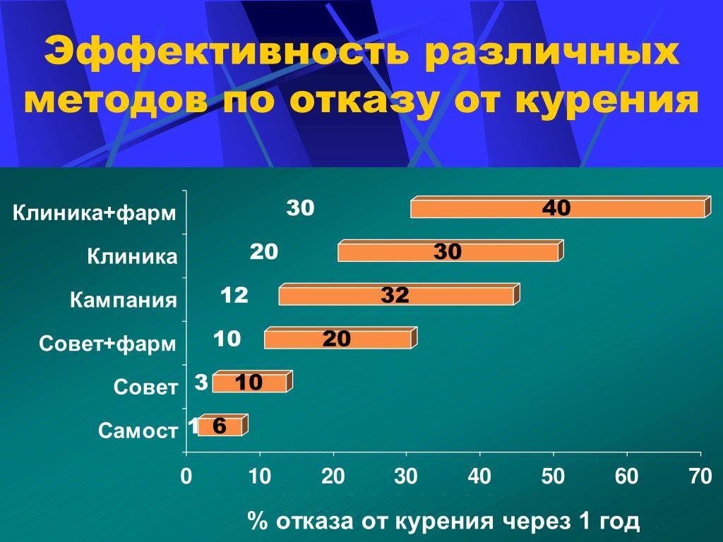 Эффективность различных методов по отказу от курения