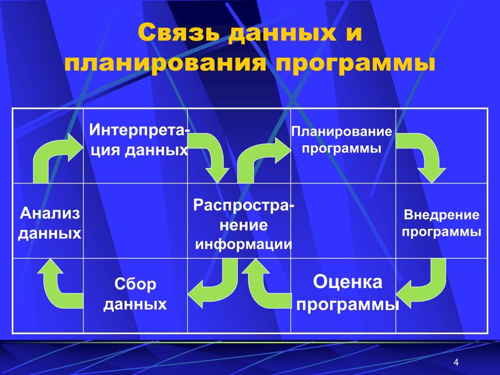 Связь данных и планирования программы
