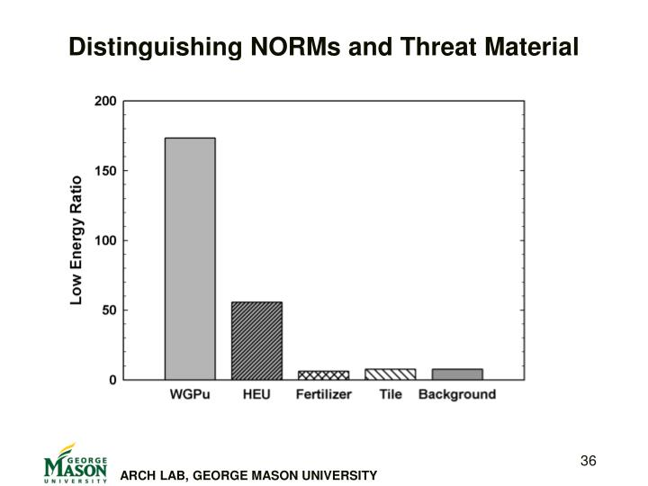 Distinguishing NORMs and Threat Material