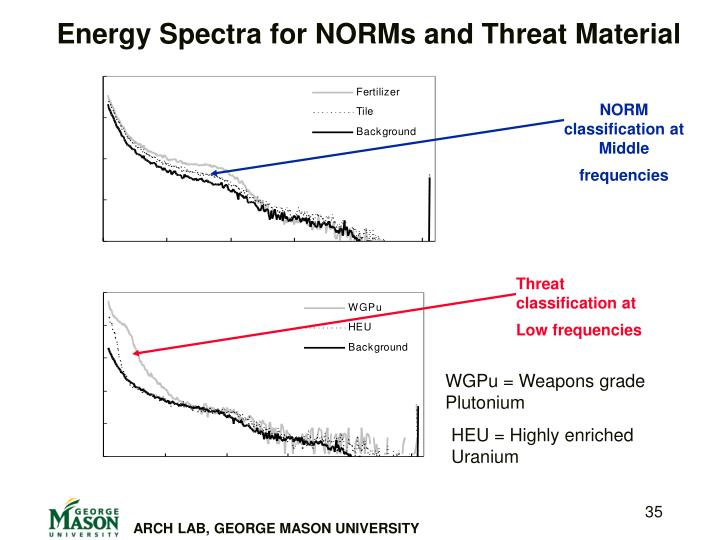 Energy Spectra for NORMs and Threat Material
