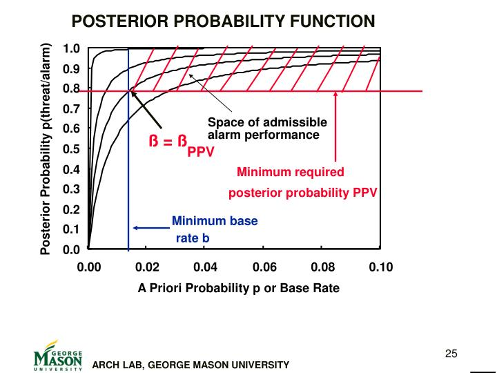 POSTERIOR PROBABILITY FUNCTION