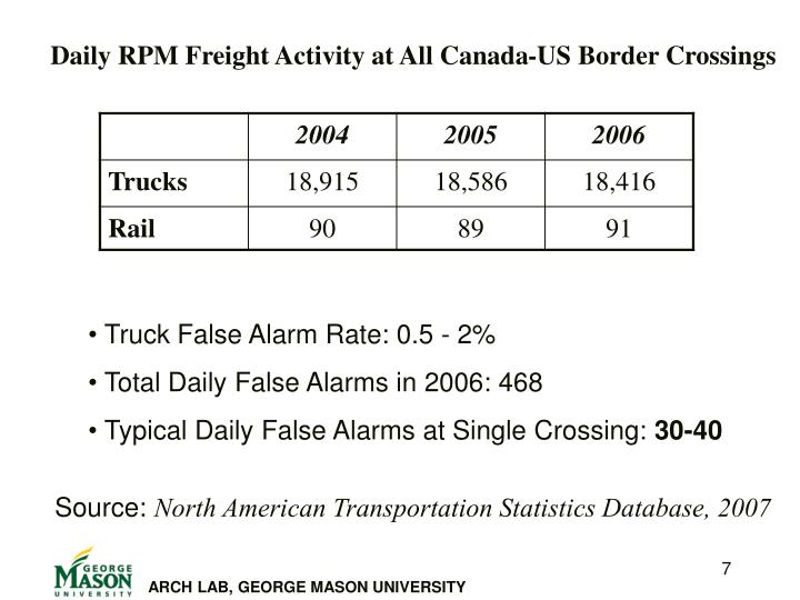 Daily RPM Freight Activity at All Canada-US Border Crossings