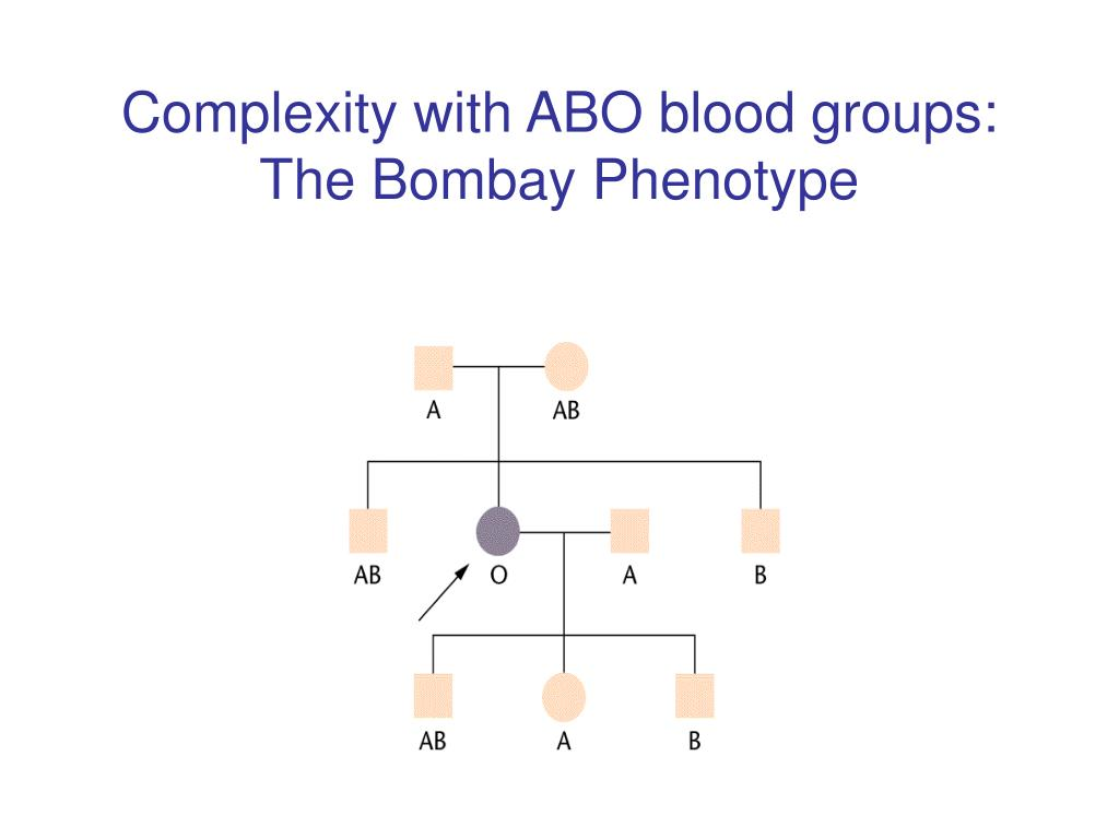 Complexity with ABO blood groups: