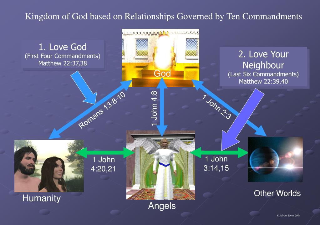 Kingdom of God based on Relationships Governed by Ten Commandments