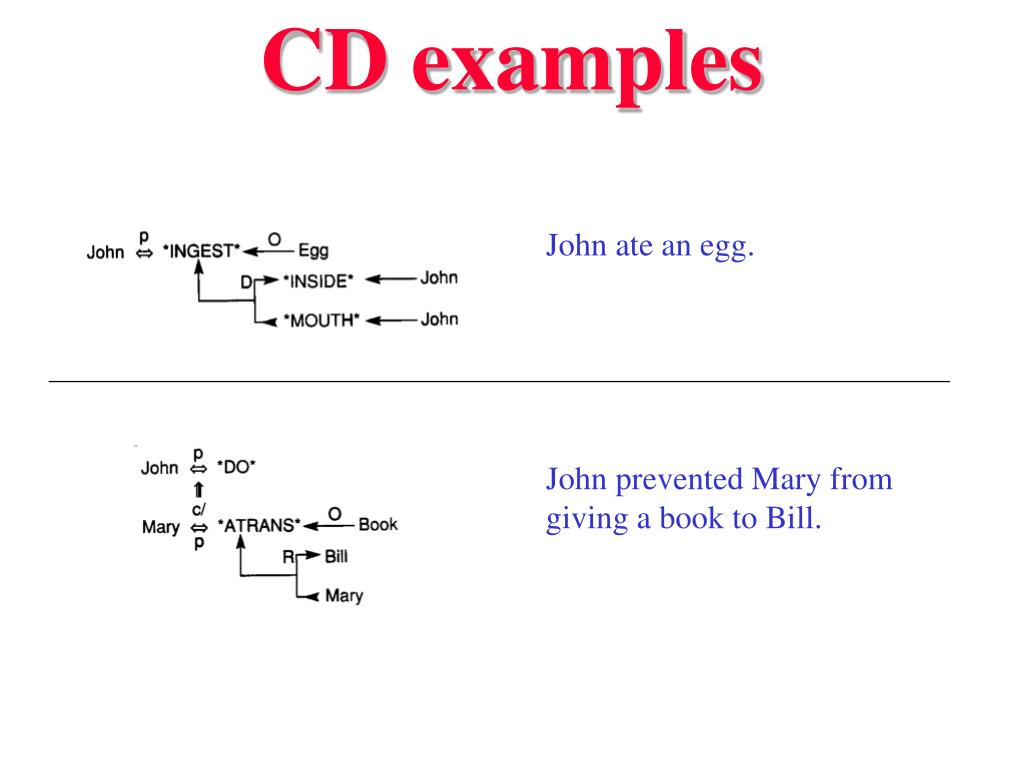 CD examples