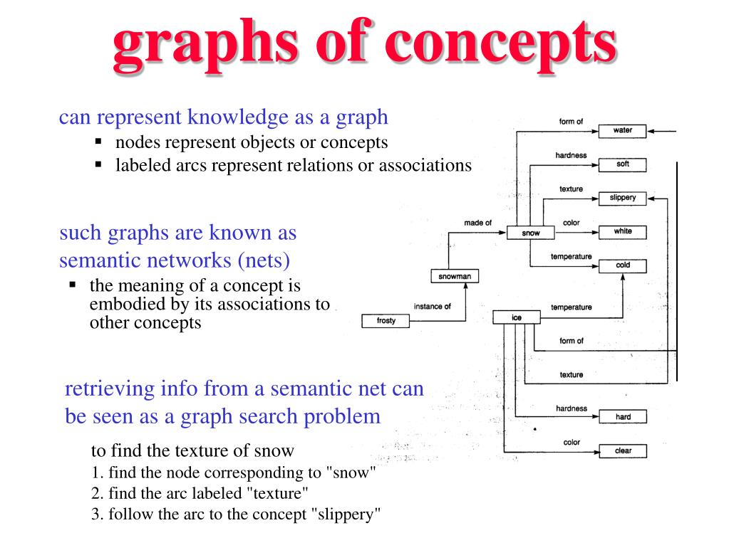 graphs of concepts
