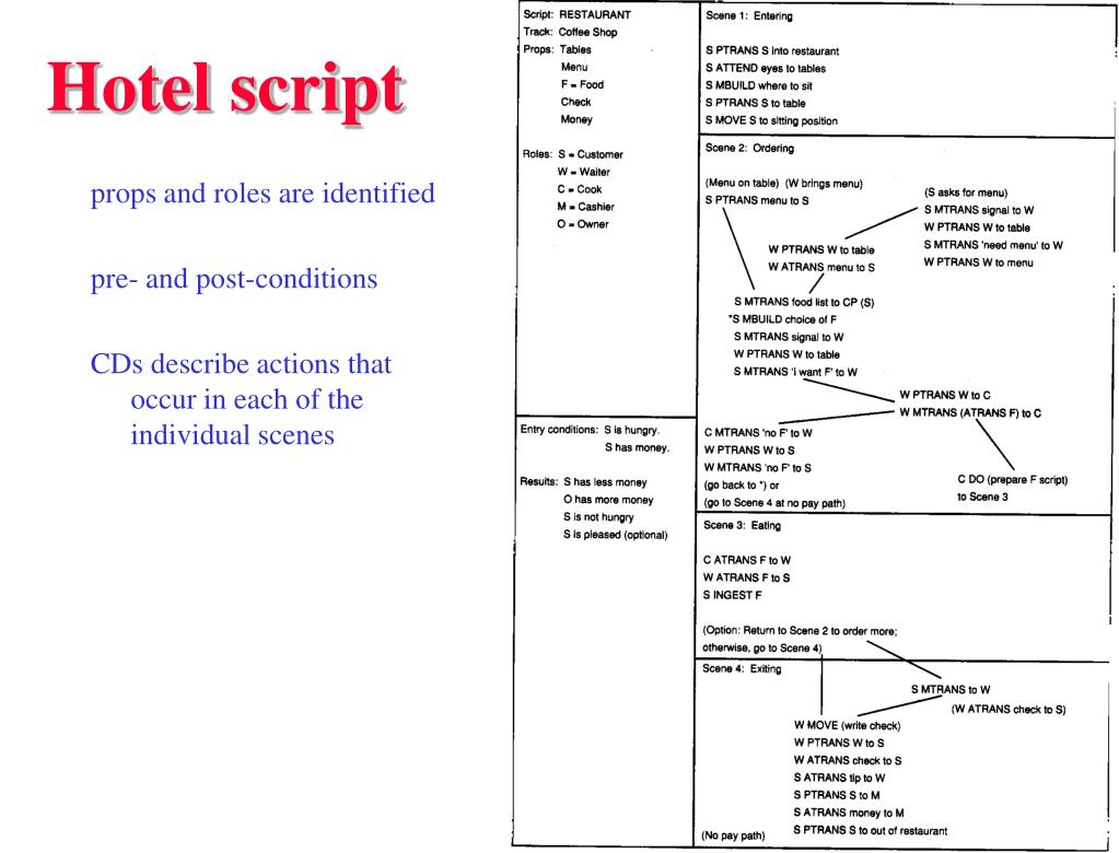 Hotel script