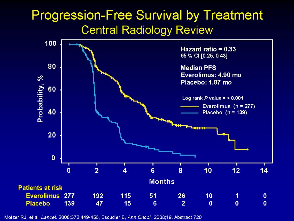 Progression-Free Survival by Treatment