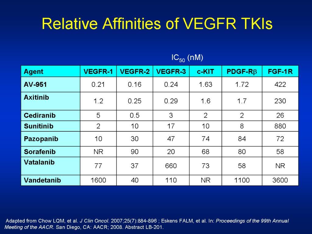 Relative Affinities of VEGFR TKIs