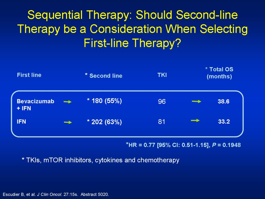 Sequential Therapy: Should Second-line Therapy be a Consideration When Selecting First-line Therapy?
