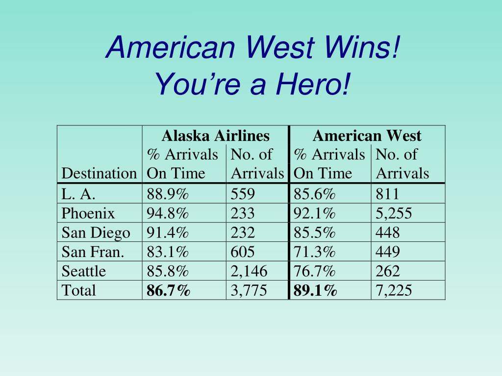 American West Wins!