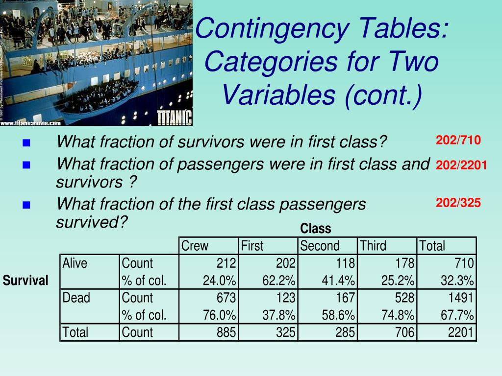 Contingency Tables: Categories for Two Variables (cont.)