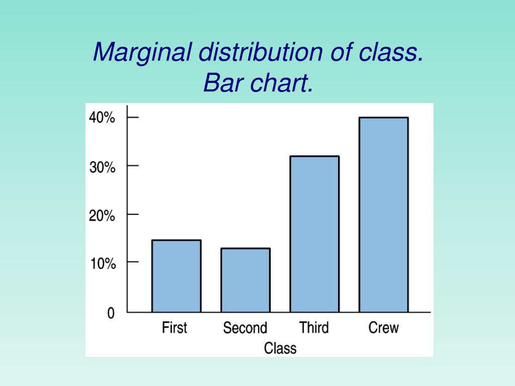 Marginal distribution of class.